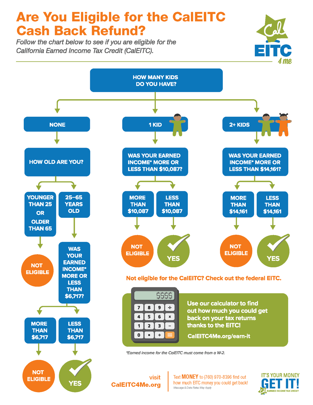 California Earned Income Tax Credit Eligability Flow Chart