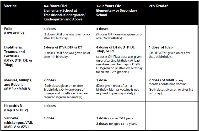 TK-12 Guide to Immunization Chart for School Entry